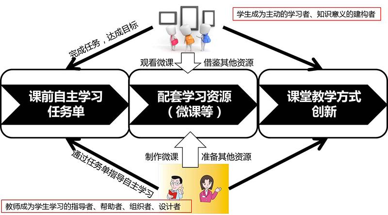 """配套教学资源(含""""微课"""")和课堂教学方式创新(翻转课堂)三大模块."""